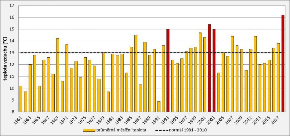 a1c48d218bb Průměrná měsíční teplota na území ČR v měsíci květen v letech 1961 – 2018.  Červeně jsou označeny hodnoty 15 °C a vyšší.