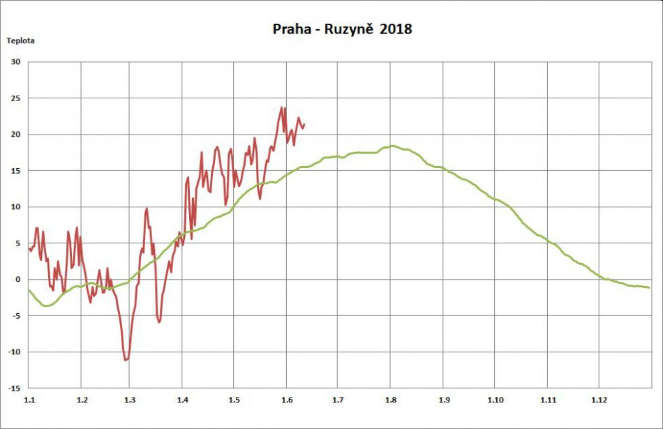 373435d961d Obr.1  Průměrná denní teplota vzduchu na stanici Praha-Ruzyně v roce 2018 v  porovnání s normálem 1961-1990