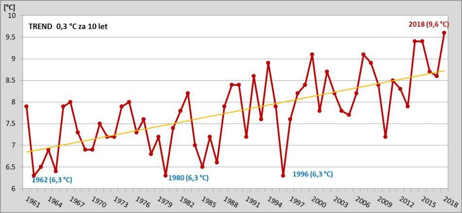 d50e0029208 Obr. 1 Průměrné roční teploty na území ČR v letech 1961-2018 s proložením  lineární přímky.