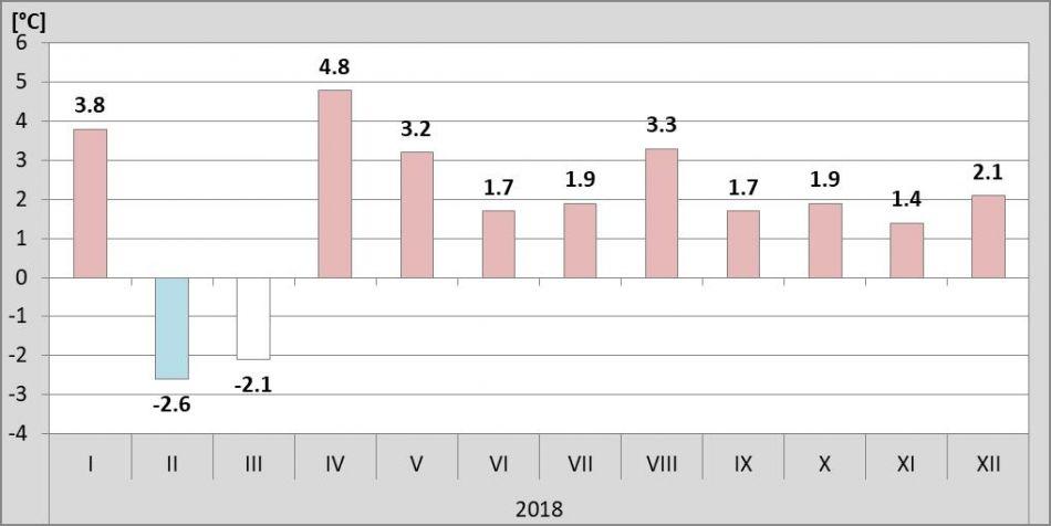 8a02ffac296 Obr. 2 Odchylka průměrné měsíční teploty vzduchu od normálu 1981-2010 pro měsíce  roku 2018.
